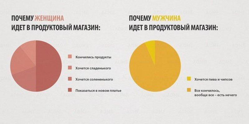 Разница между мужчинами и женщинами в диаграммах
