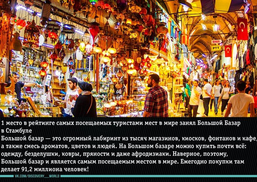 Наиболее популярные места среди туристов