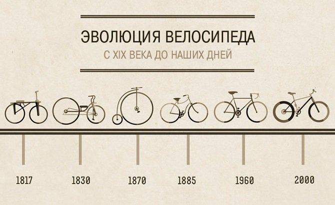 История велосипеда в коротком видеоролике всего за 1 минуту