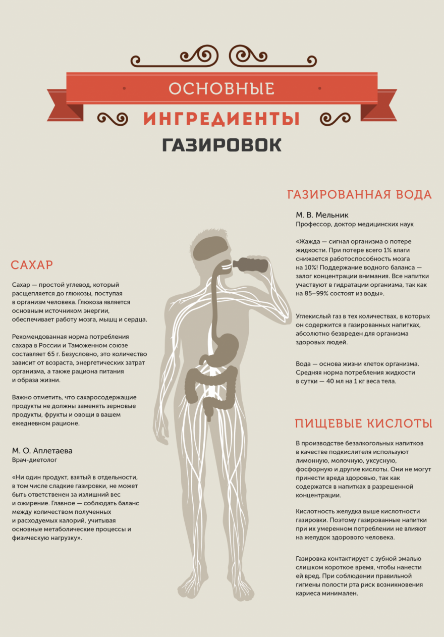 Что делает газировка с нашим организмом