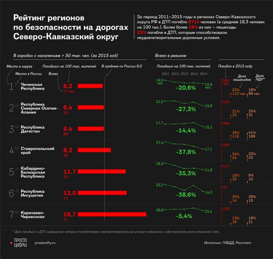 Наиболее опасные регионы России