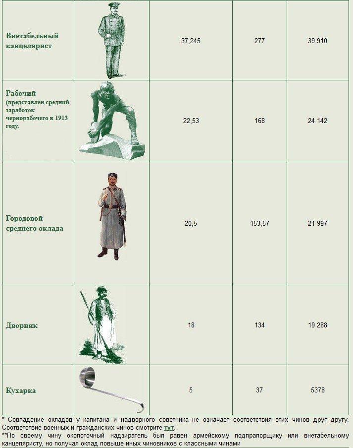 Если бы сейчас в России платили зарплату как до революции