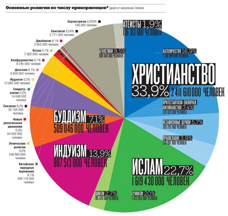 Основные религии по числу приверженцев