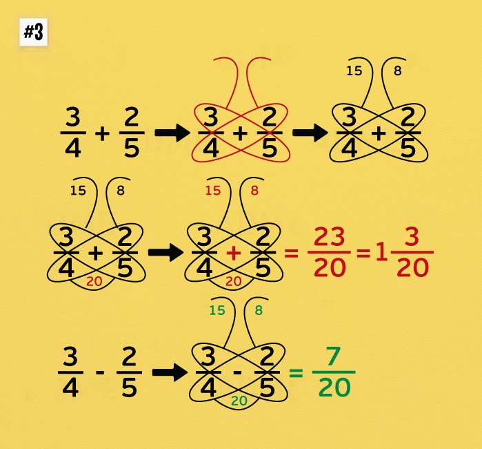 Математические подсказки, которые научат вас считать очень быстро