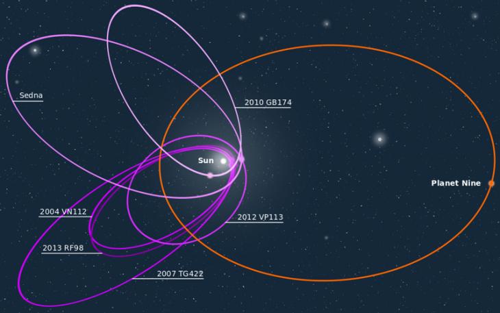 9 занимательных фактов о новой 9-й планете Солнечной системы