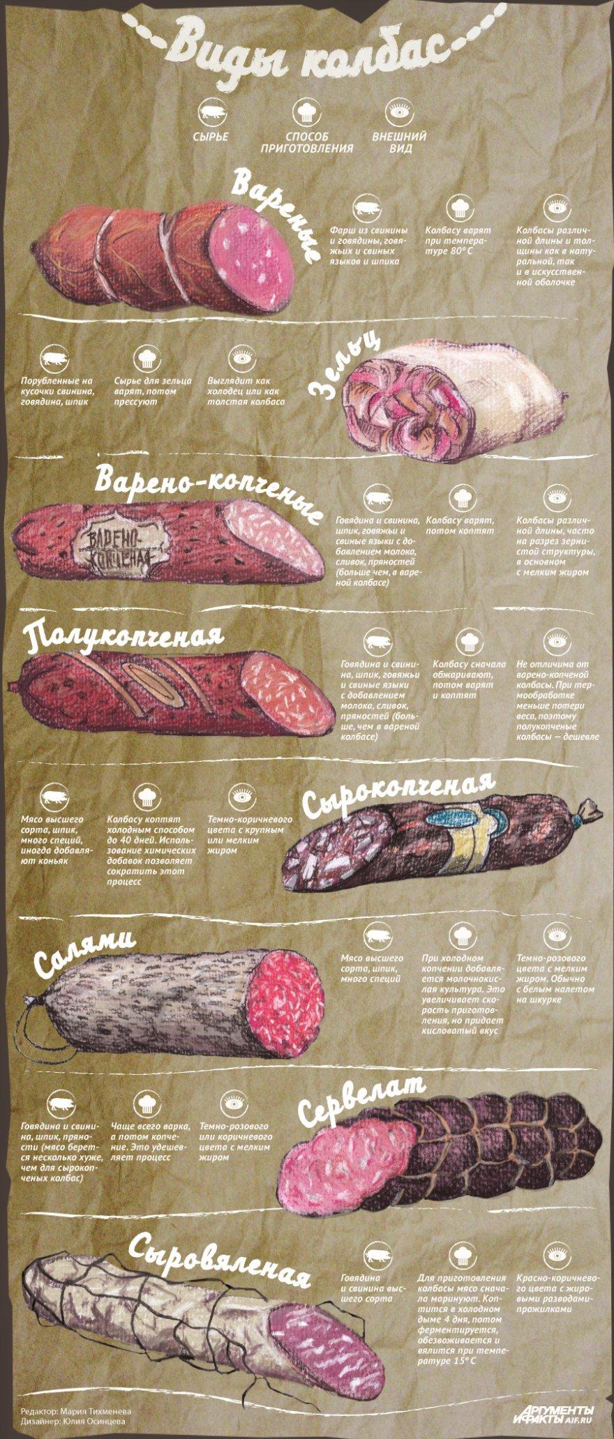 Какими бывают колбасы и чем они отличаются