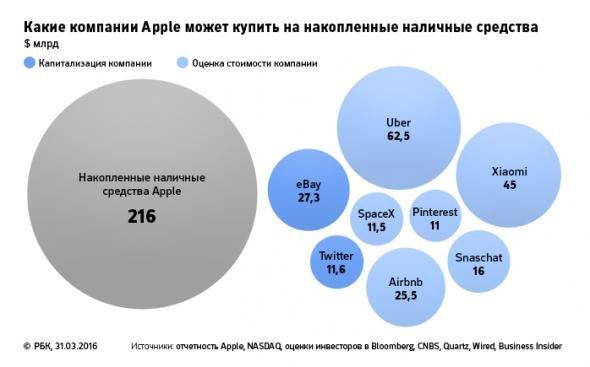 40 фактов о самой дорогой компании мира Apple