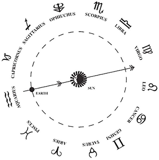 НАСА рассказало, как за 3000 лет сместились знаки зодиака