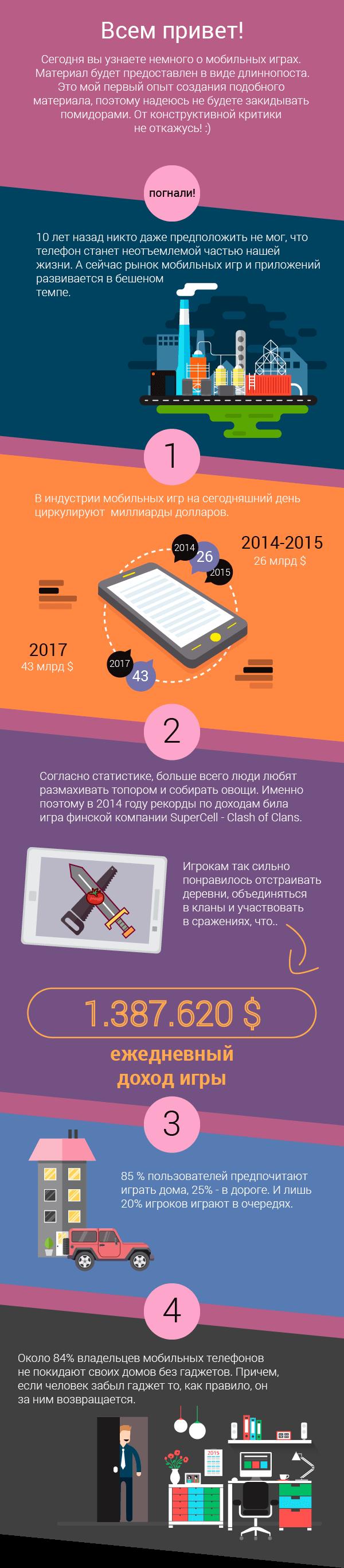 Мобильные игры в цифрах