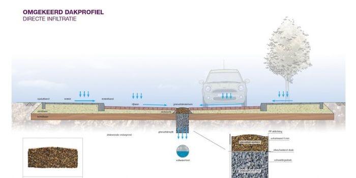 Экспериментальная система для замены ливневой канализации (5 фото)