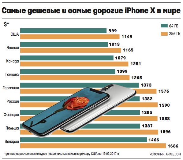 Сравнение стоимости iPhone X в разных странах мира (4 фото)