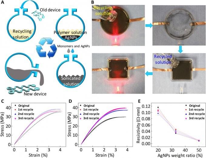 Создана самовосстанавливающаяся электронная кожа (3 фото)