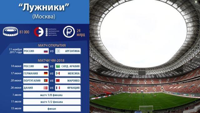 Во сколько обошелся каждый из стадионов для ЧМ-2018 (13 фото)