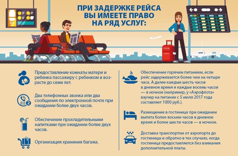 Поезд vs самолет: задержка, отмена и компенсация