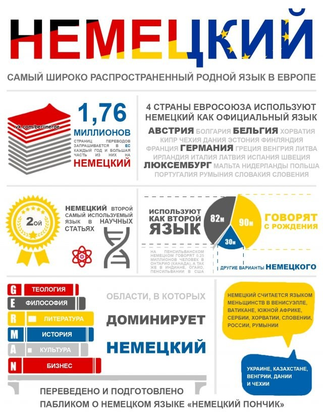 Подборка инфографики обо всем на свете (11 фото)