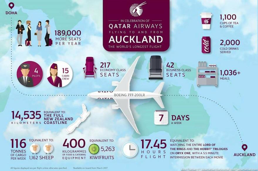 Как проходит самый долгий рейс в мире
