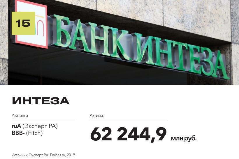 Рейтинг надежных банков по версии Forbes